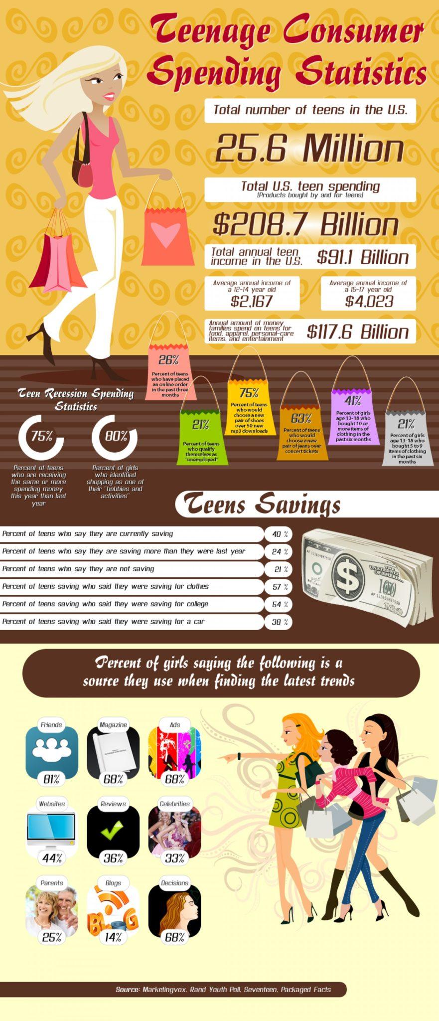teen spending