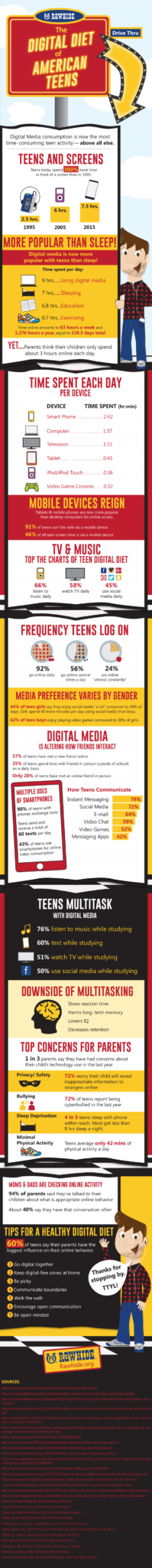 Digital-Diet-Infographic_v7-768x7894